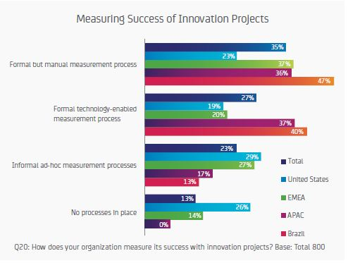 InnovationSuccess